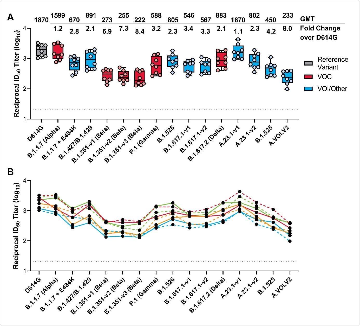 Neutralización de pseudovirus del SARS-CoV-2 en muestras de suero.  Se obtuvieron muestras de suero de los participantes en el ensayo de fase 1 de la vacuna mRNA-1273 el día 36 (7 días después de la dosis 2).  Para medir la neutralización se utilizó un ensayo de neutralización de pseudovirus recombinante basado en el virus de la estomatitis vesicular.  Los pseudovirus probados incorporaron D614G o las sustituciones de picos presentes en B.1.1.7 (Alpha), B.1.1.7 + E484K, B.1.427 / B.1.429, P.1 (Gamma), B.1.351-v1 (Beta ), B.1.351-v2 (Beta), B.1.351-v3 (Beta), B.1.526, B.1.617.1-v1, B.1.617.1-v2, B.1.617.2 (Delta), A .23.1-v1, A.23.1-v2, B.1.525 y A.VOI.V2 (Tabla 1).  Se muestran los títulos de neutralización recíprocos en el ensayo de neutralización de pseudovirus a una dilución inhibidora del 50% (ID50).  En el Panel A, los recuadros y las barras horizontales denotan el rango intercuartil y el GMT, respectivamente.  Los puntos finales de bigotes son iguales a los valores máximo y mínimo por debajo o por encima de la mediana en 1,5 veces el IQR.  El cambio de pliegue GMT sobre D614G para cada variante se muestra a continuación.  En el Panel B, las líneas coloreadas conectan el D614G y los títulos de neutralización de variantes en muestras emparejadas.  En ambos paneles, los puntos representan resultados de muestras de suero individuales y la línea punteada horizontal negra representa el límite inferior de cuantificación para títulos a 20 ID50.  GMT: título medio geométrico;  ID50, factor de dilución inhibidor al 50%.  VOC, variante de interés;  VOI, variante de interés.