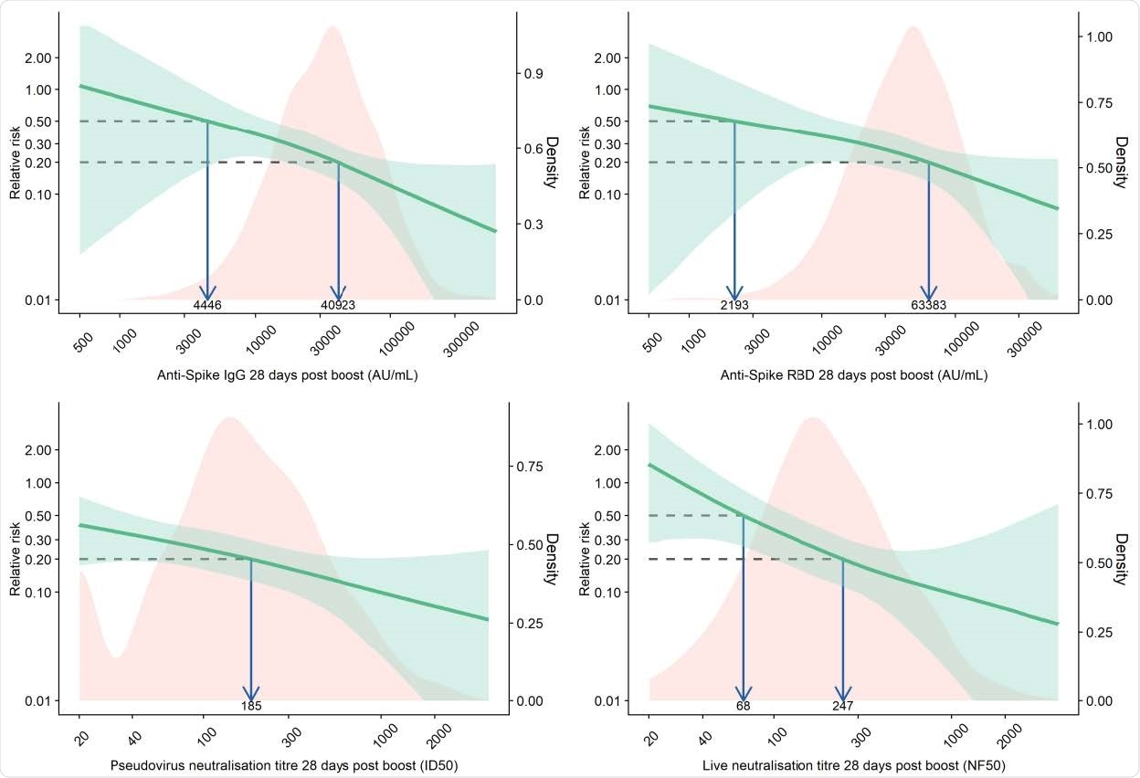 Relative risk of primary symptomatic COVID-19 among vaccine recipients compared with MenACWY control arm participants as a function of immune markers measured at day 28 post-second dose