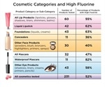 Study finds 'widespread' use of toxic chemicals in a range of cosmetics