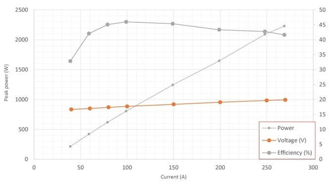 LIV curve for 10 laser bars, 3K W, 808 nm THEA module. Higher peak powers can be achieved for a 20 laser bar, 5 kW, 808 nm + 880 nm THEA module.