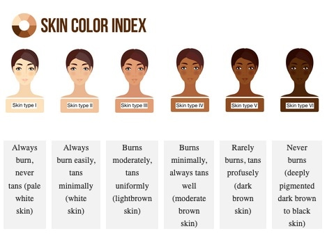 Skin phototype classification according to the Fitzpatrick scale.