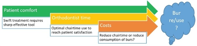 Economic considerations in choosing bur use, characteristics and contribution to clinical workflow.