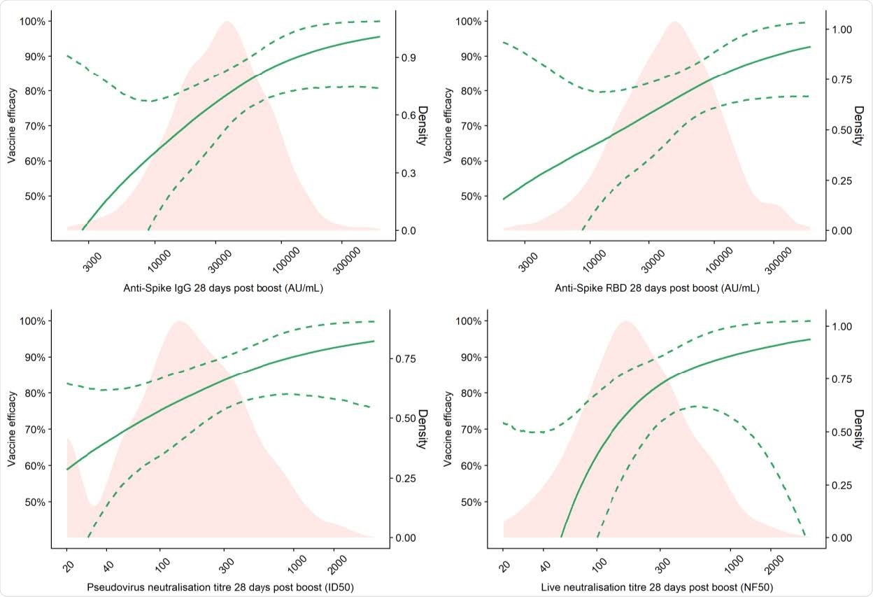 Vaccine efficacy against primary symptomatic COVID-19 as a function of immune markers measured at day 28 post-second dose