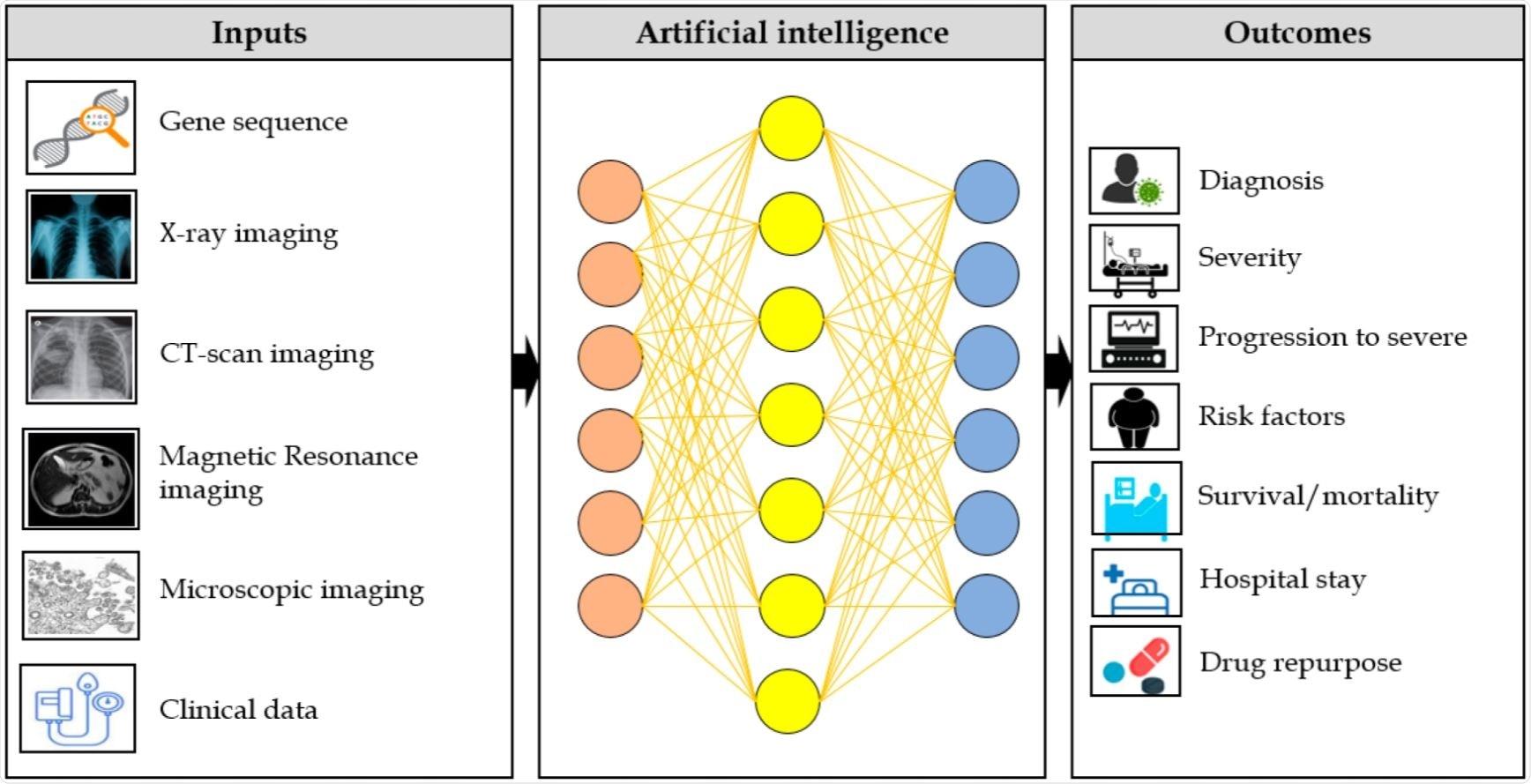 Applicazione di AI per combattere COVID-19