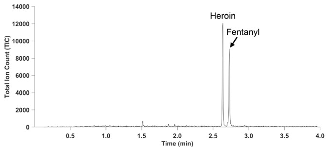 CME-GC/MS analysis of a heroin solution containing 5% fentanyl in acetonitrile.