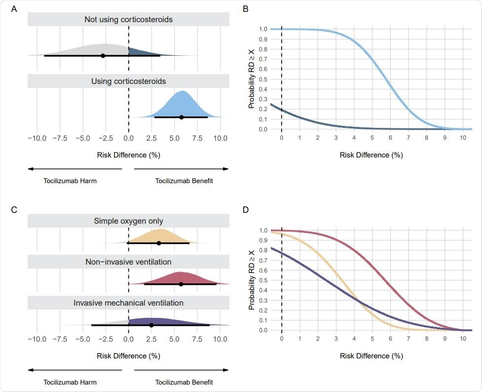 Posterior distributions and probabilities using evidence-based priors on the mortality outcome. Panel A shows the posterior distributions and Panel B shows the cumulative posterior probabilities on subgroups regarding use of corticosteroids. Panel C shows the posterior distributions and Panel D shows the cumulative posterior probabilities on subgroups regarding respiratory support. Panels A and C: Point estimates depict the median and interval bars depict the 95% highest density intervals. Panels B and D: Cumulative posterior distributions correspond to the probabilities that the risk difference (RD) is lower than or equal to the effect size on the X-axis. The colors in Panels B and D match the ones used in Panels A and C