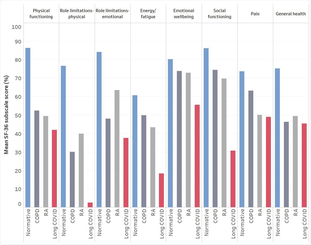 A visualization of the impact of long COVID on health-related quality of life measured using eight SF-36 subscales. Mean scores from the present study are presented alongside data from the general population (normative), rheumatoid arthritis (RA), and chronic obstructive pulmonary disease (COPD).
