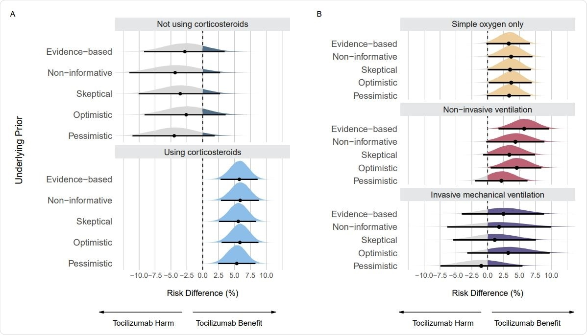 Posterior distributions from sensitivity analyses using different priors on the mortality outcome. Panel A shows posterior distributions on subgroups regarding use of corticosteroids. Panel B shows posterior distributions on subgroups regarding respiratory support. Point estimates depict the median and interval bars depict the 95% highest density intervals.