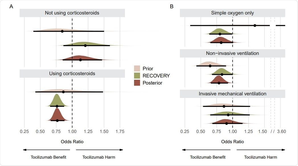 Prior, RECOVERY, and posterior distributions for each subgroup on the mortality outcome. Panel A shows results for subgroups regarding use of corticosteroids. Panel B shows results for subgroups regarding respiratory support. Point estimates depict the median and interval bars depict 95% highest density intervals. Using conjugate normal analyses, these distributions were originally combined in the log-odds ratio scale (Methods section). They were transformed into the odds ratio scale for this figure to aid visual interpretation.