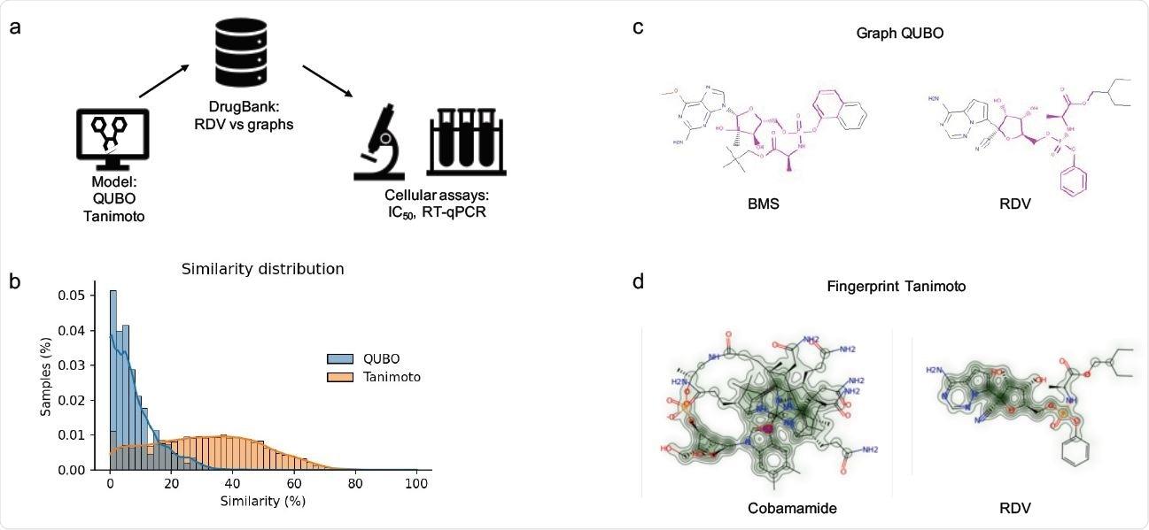Modelado molecular.  (a) tubería empleada en nuestro proyecto.  RDV se modeló primero como un gráfico y luego se comparó con el conjunto de datos de DrugBank.  (b) Comparación de muestras del DrugBank predichas como similares a RDV por los modelos QUBO (azul) y Tanimoto (naranja).  (c) Representación gráfica de la similitud BMS-986094 (BMS, izquierda) y RDV (derecha) según QUBO.  El color magenta representa los elementos similares entre las dos moléculas, incluidos los átomos y los enlaces, mientras que el resto de la representación son los elementos no similares.  d: Representación gráfica de similitud para cobamamida (izquierda) y RDV (derecha) generada por RDkit.  El color verde creciente representa más similitud entre moléculas.