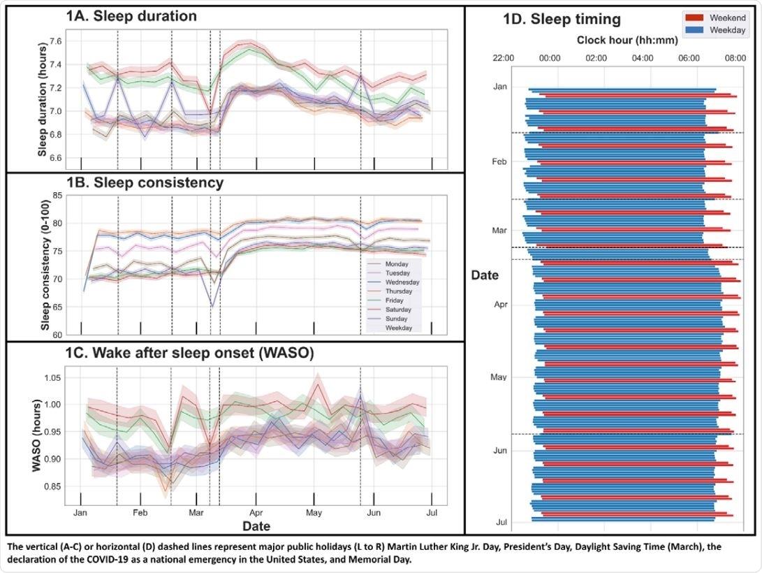 Duración del sueño, estado coherente, estela después del inicio del sueño, y de cronometrar, el 1 de enero de 2020 - 30 de junio de 2020.