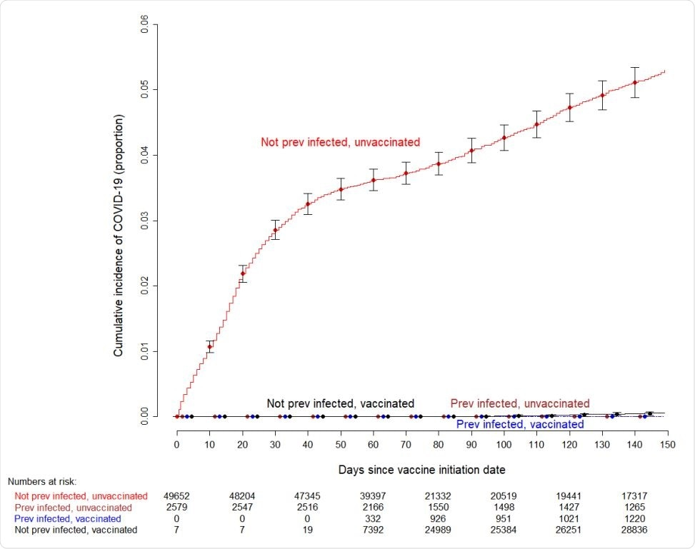 Simon-Makuch plot showing the cumulative incidence of COVID-19 among subjects previously infected and not previously infected with COVID-19, who did and did not receive the vaccine. Curves for the unvaccinated are based on data for those who did not receive the vaccine during the duration of the study, and for those waiting to receive the vaccine. Day zero was Dec 16, 2020, the day vaccination was started in our institution. Error bars represent 95% confidence intervals. Seven subjects who had been vaccinated earlier as participants in clinical trials were considered vaccinated throughout the duration of the study. Twelve subjects who received their first dose in the first week of the vaccination campaign managed to get their second dose three weeks later, and were thus considered vaccinated earlier than 42 days since the start of the vaccination campaign