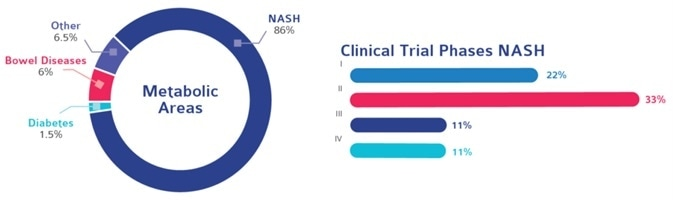 The largest phase III NASH study to date