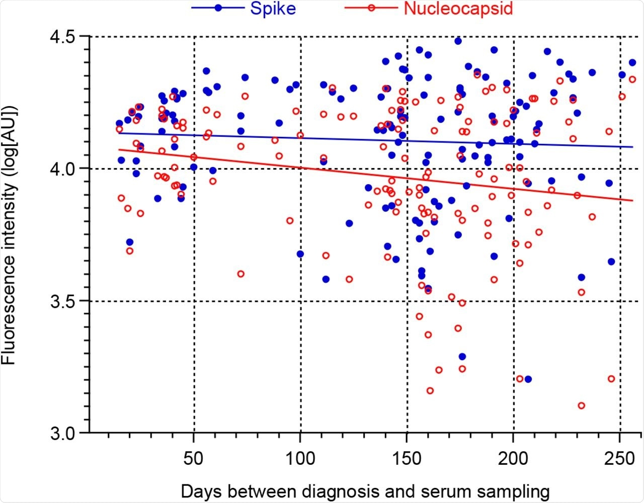 Correlation of antibody levels among patient-cases and time between disease notification and serum sampling (n = 141, 4 outliers removed).