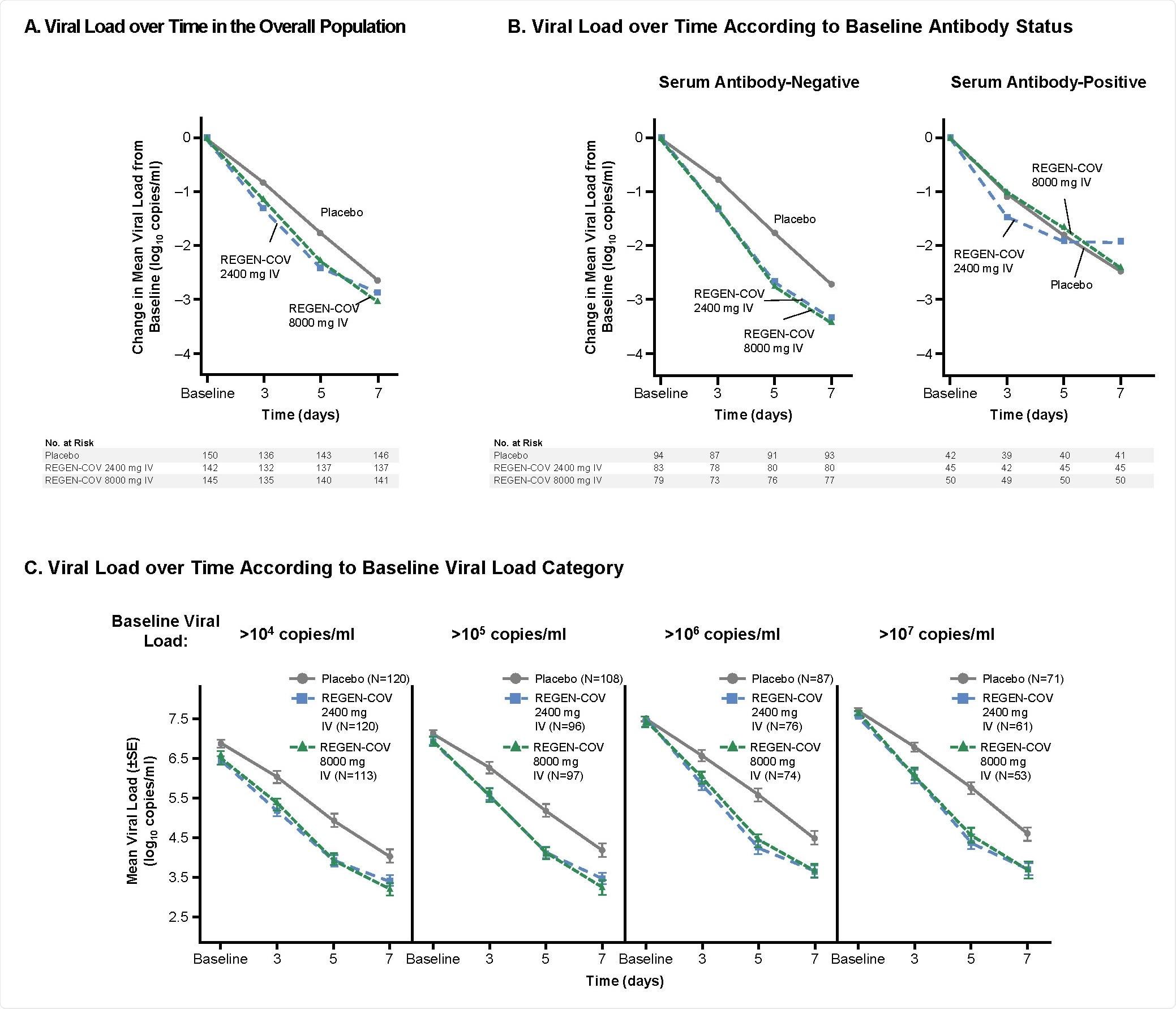 Carga SARS-CoV-2 viral ao longo do tempo