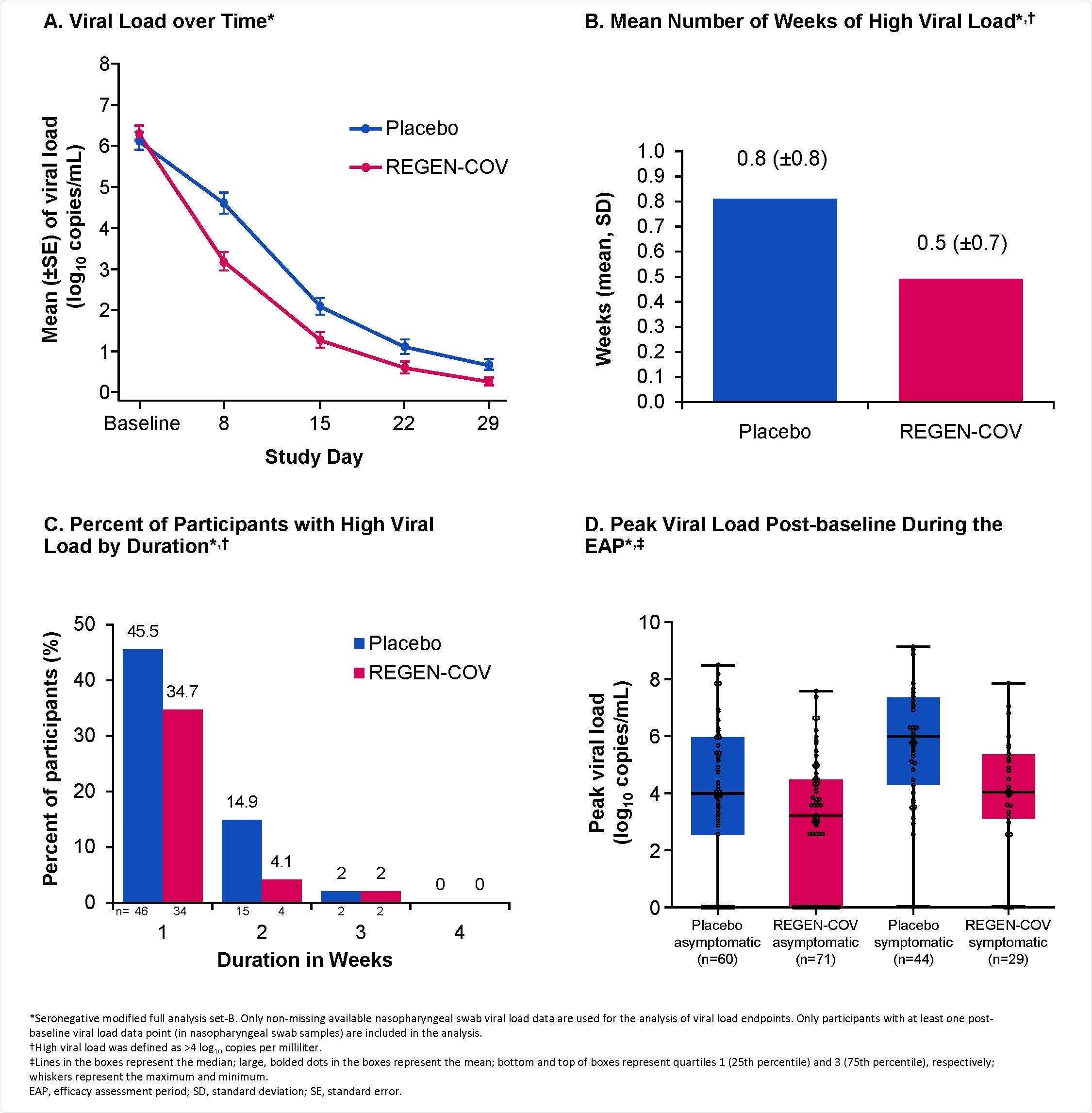 Riduzione del caricamento virale con REGEN-COV. A. Caricamento virale col passare del tempo * B. Mean Number delle settimane di alto Load* virale, † C. la Percent dei partecipanti con l