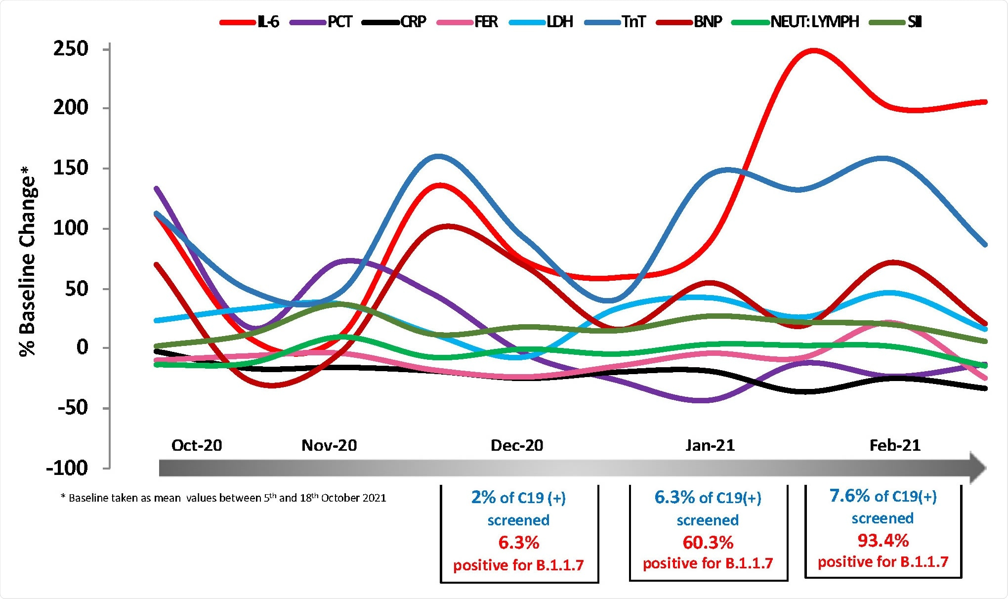 Temporal changes in blood COVID-19 biomarkers during the period 5/10/2020- 7/3/2021. Mean values expressed as % change from baseline (mean value of 5t -18th October 2020) are plotted as a function of time using measurements at regular time intervals (twice a month). Biomarkers of interest were measured at the routine Biochemistry laboratory of UHCW NHS Trust using CE-marked Elecsys kits from Roche Diagnostics. In total 1,112 data points were analysed.