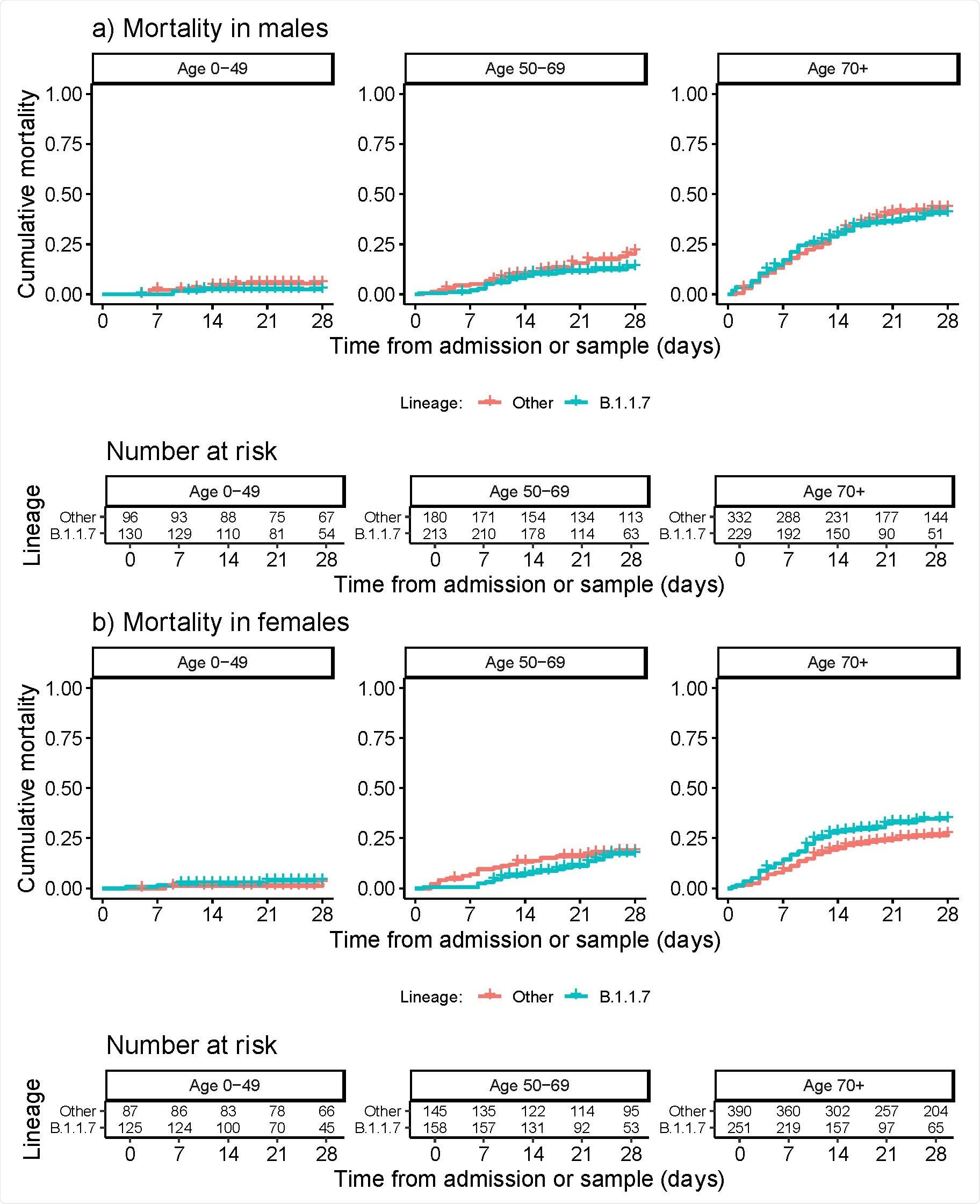 El linaje B.1.1.7 del SARS-CoV-2 se asocia con una mayor gravedad de la enfermedad entre las mujeres hospitalizadas pero no entre los hombres