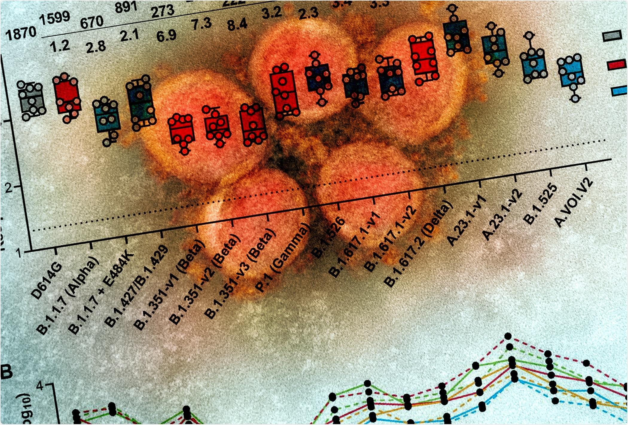 Estudio: Actividad neutralizante en suero del ARNm-1273 contra las variantes del SARS-CoV-2.  Crédito de la imagen: NIAID