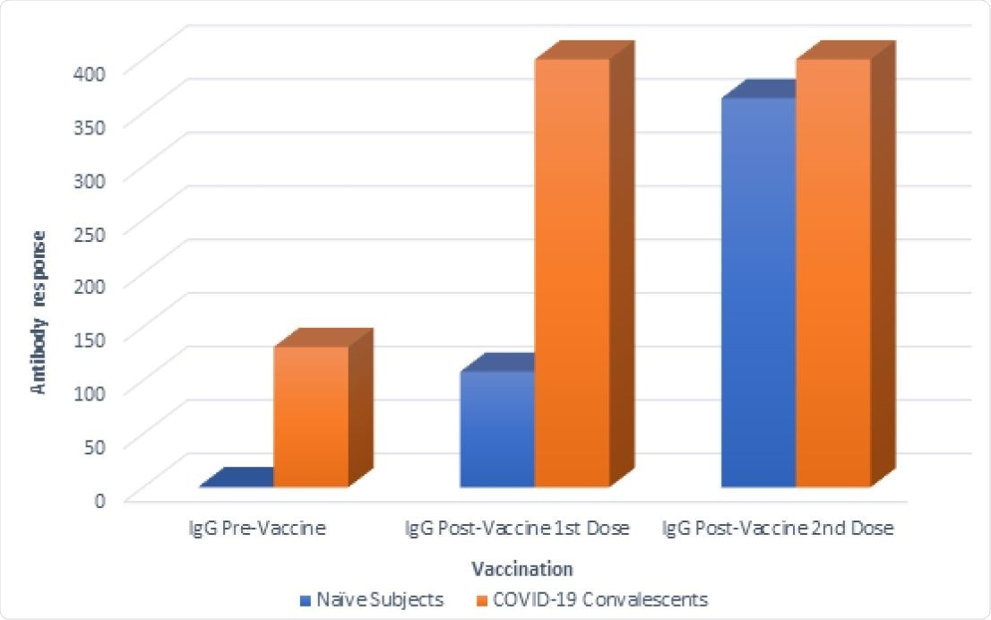 Comparison of antibody responses between naïve subject versus COVID-19 convalescent subjects prior to and after vaccination. Antibody responses were measured in samples collected prior to the first vaccination, after the first vaccination and prior to the second vaccination and after the second vaccination with the mRNA-1273 SARS-CoV-2 vaccine (Moderna, Cambridge, MA, USA). These results were obtained using a chemiluminescent immunoassay. (AU/mL) Arbitrary Unit. Responses ≥ 15.0 (AU/mL) were considered positive; values greater than the assay range (up to 400 AU/ml) were recorded as 400 AU/ml.