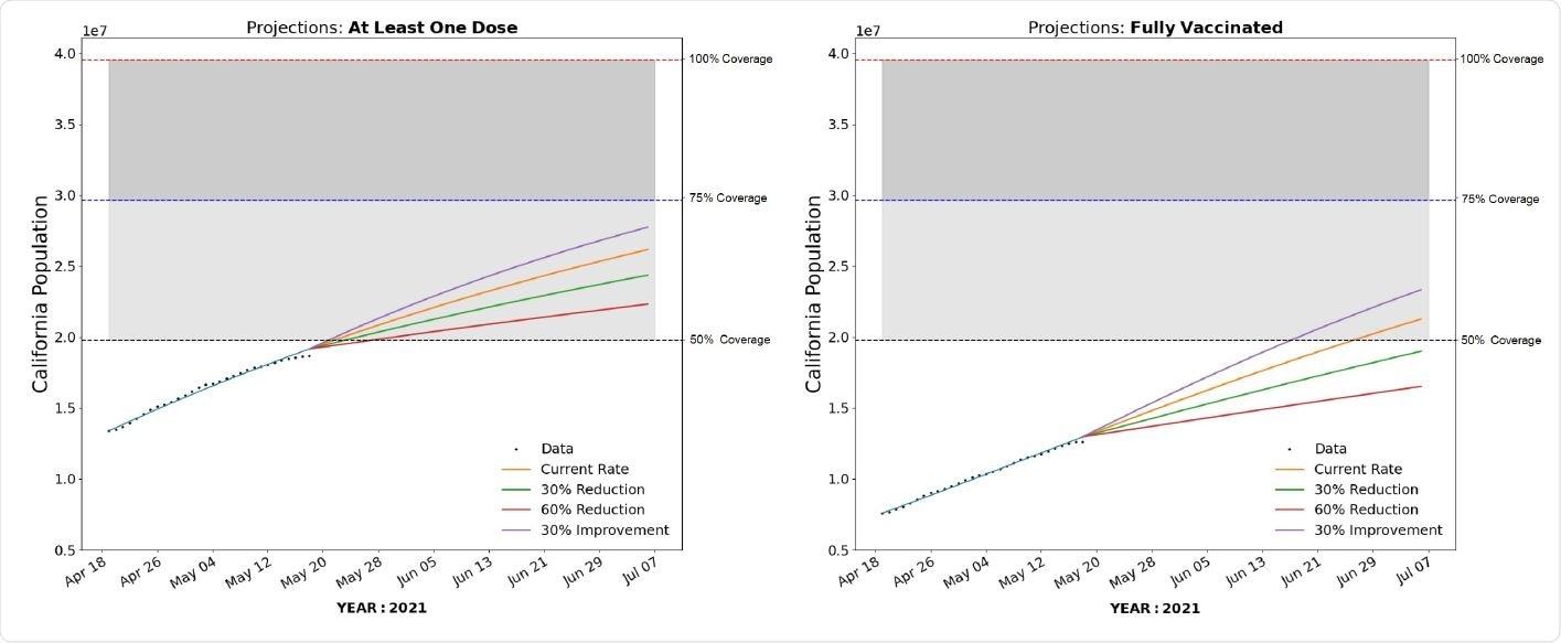 Predicciones estatales a partir del modelo compartimental simple.