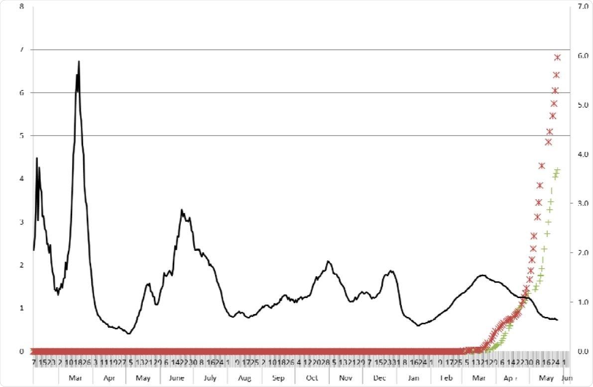 Nombre efficace de reproduction et couverture de vaccin par deux définitions. couverture vaccinique (%)