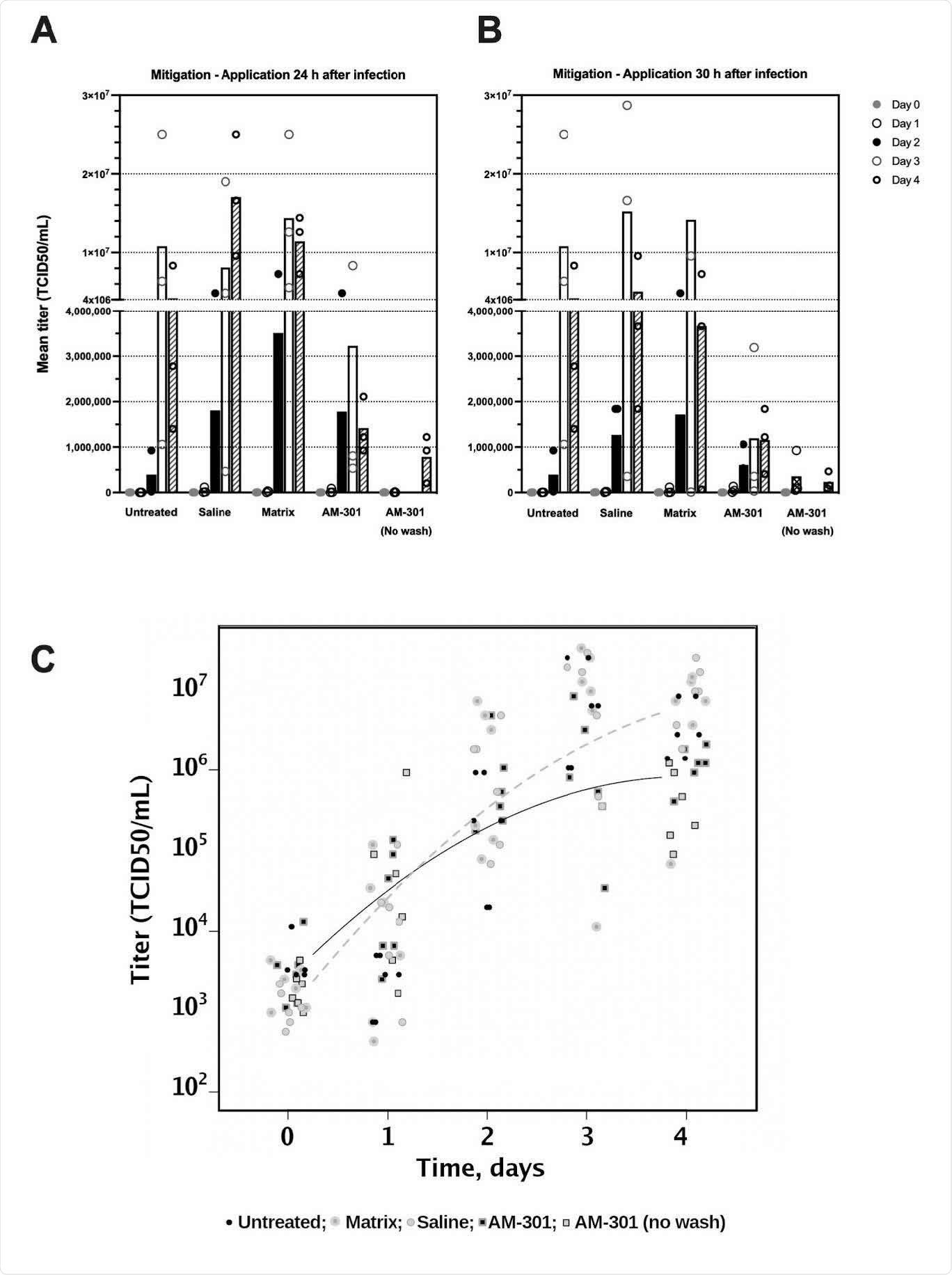 AM-301 na mitigação da infecção SARS-CoV-2. A, cartas de barra de B com valores médios e pontos de dados individuais. As substâncias de teste eram 24 ou 30 aplicados h após o começo da experiência (protocolos 1 e 2, respectivamente). Modelo linear do misturado-efeito de C. O indivíduo registro-linear das mostras do lote do scatter logtransformed dados e curvas côncavas para inserções matriz-tratado negativas das amostras de controle (não tratado, salino e; curva tracejada) e para inserções de AM-301-treated (curva contínua) (t=3.68, p<0.01). O modelo mostra uma retardação no crescimento exponencial, como é observado tipicamente para comportamentos sigmoidal.