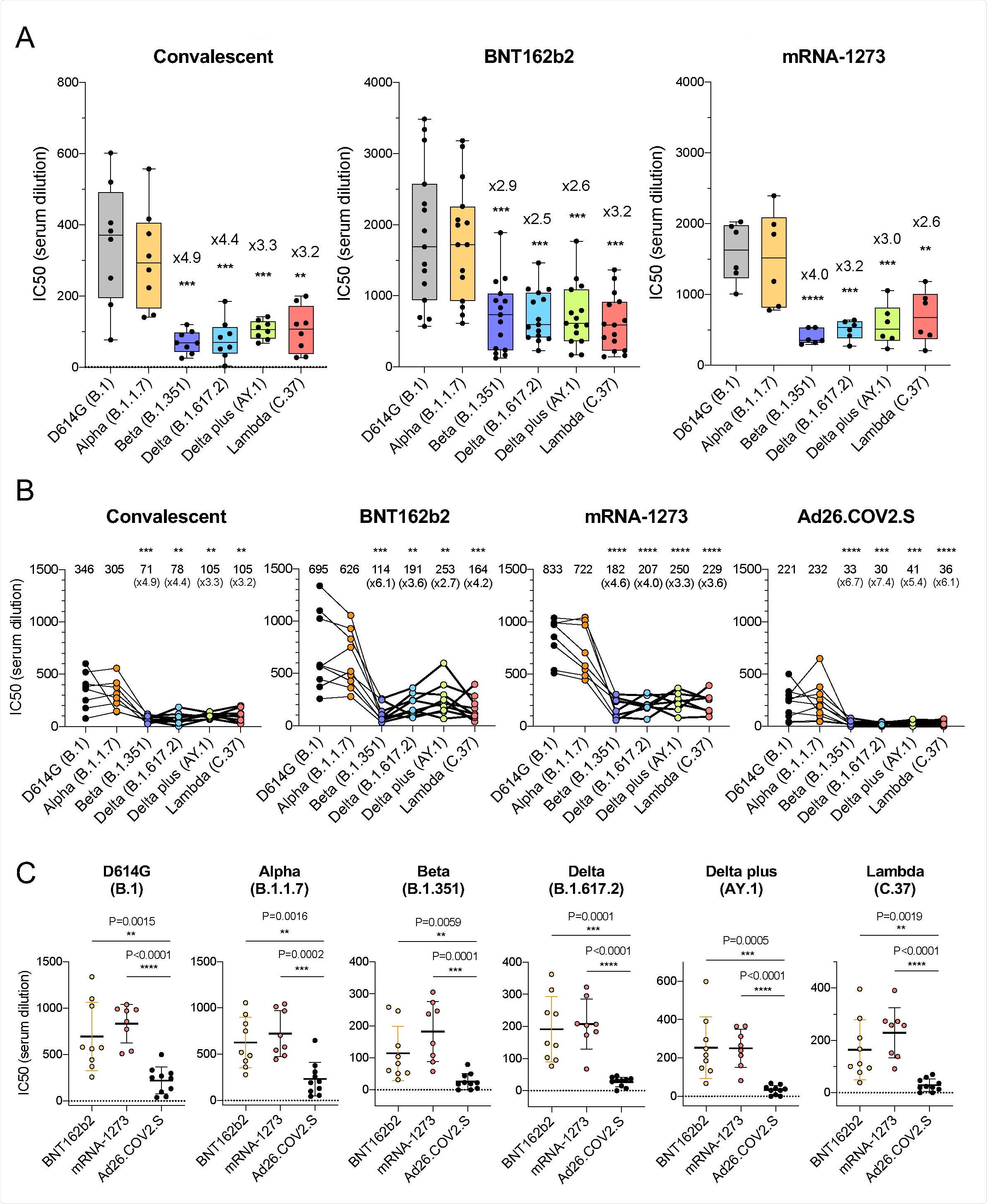Comparison of neutralization titers of variant spike protein pseudotyped viruses by convalescent sera, antibodies elicited by BNT162b2, mRNA-1273, Ad26.COV2.S. (A) Neutralization of variant spike protein pseudotyped viruses by convalescent serum (n=8) (left). Neutralizing titers of serum samples from BNT162b2 vaccinated individuals (n=15) (middle). Neutralizing titers of serum samples from mRNA-1273 vaccinated donors (n=6) (right). The serum was collected at early time point (7 days after second immunization). The neutralization IC50 from individual donors is shown. Significance is based on two-sided t-test. (B) Comparison of neutralization of variants by convalescent serum (n=8, the same donors in A), BNT162b2 vaccinated individuals (n=9), mRNA-1273 vaccinated donors (n=8), Ad26.COV2.S vaccinated donors (n=10), sera from vaccinated individuals were collected at later time points. Each line shows individual donors. (C) Comparison of neutralization potency of each vaccine by different SARS-CoV-2 variants. The neutralization IC50 from individual donors vaccinated by BNT162b2 (yellow), mRNA-1273 (pink), Ad26.COV2.S (black) is shown. Significance is based on two-sided t-test.