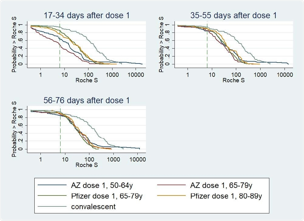 Reverse Cumulative Distribution curves, antibody responses following 1st dose of COVID-19 vaccine in previously uninfected individuals, by vaccine, age group, and including a curve for unvaccinated convalescent cases 56-98 days post-infection