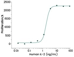 Cell proliferation assay using CTLL2 cells. The ED50 is typically 1–5 ng/mL.