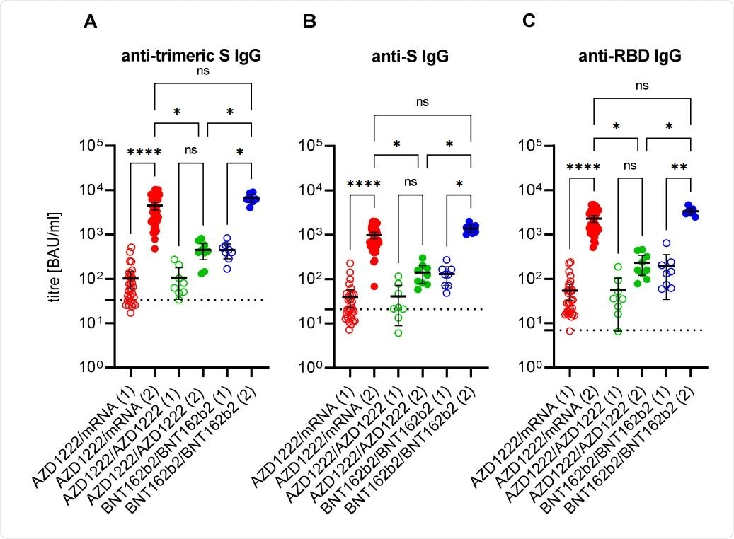 Anti-SARS-CoV-2 immunoglobulin G response after first (1; empty circles) and second (2; filled circles) immunisation with the vector vaccine AZD1222 or the messenger ribonucleic acid (mRNA)-based vaccines BNT162b2 or mRNA-1273. The cut-offs for positivity (including borderline results) of anti-trimeric spike (S) IgG assay (A), of the anti-S IgG assay (B), and of the anti-RBD IgG assay (C), respectively, are marked by dashed lines. Ns: non-significant; *: p < 0.05; **: p < 0.01; ****: p < 0.0001 (adjusted non-paired and non-parametric test; Kruskal-Wallis test).