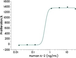 Cell proliferation assay using CTLL2 cells. The ED50 is 0.35–1.4 ng/mL.
