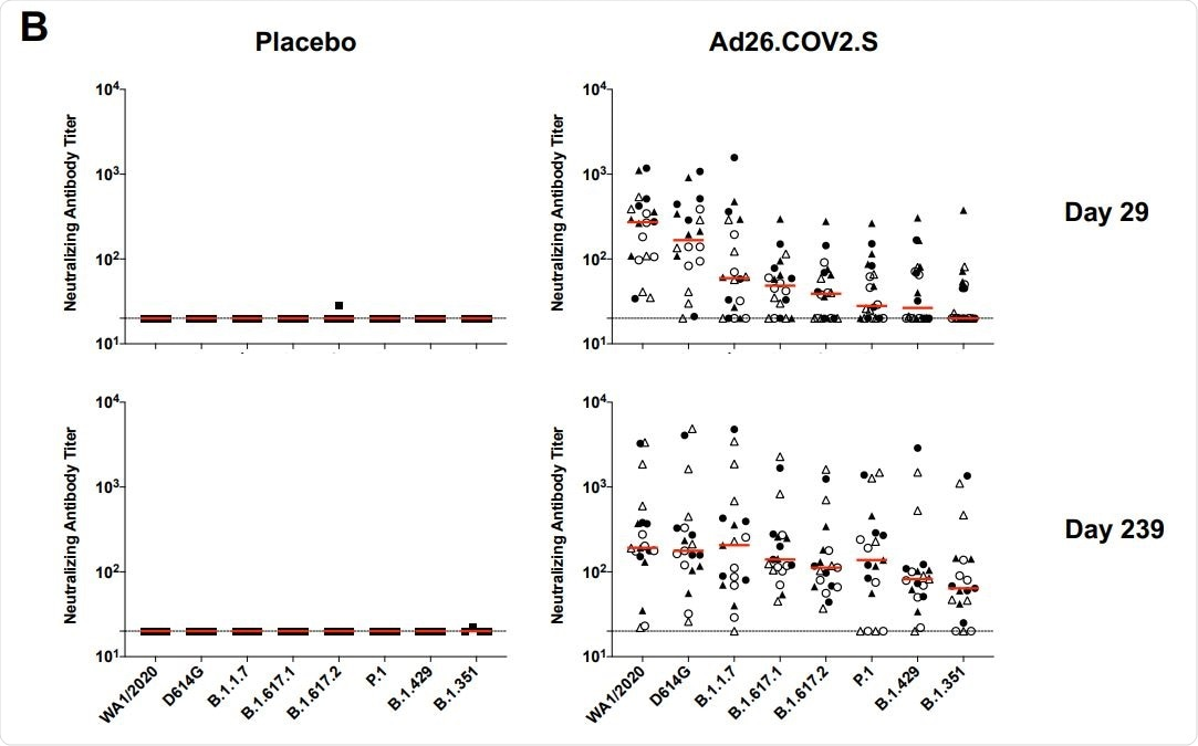 Durability of humoral and cellular immune responses following Ad26.COV2.S vaccination. Pseudovirus neutralizing antibody assays against the parental WA1/2020 strain as well as the SARS-CoV-2 variants D614G, B.1.1.7 (alpha), B.1.617.1 (kappa), B.1.617.2 (delta), P.1 (gamma), B.1.429 (epsilon), and B.1.351 (beta) on days 29 and 239.