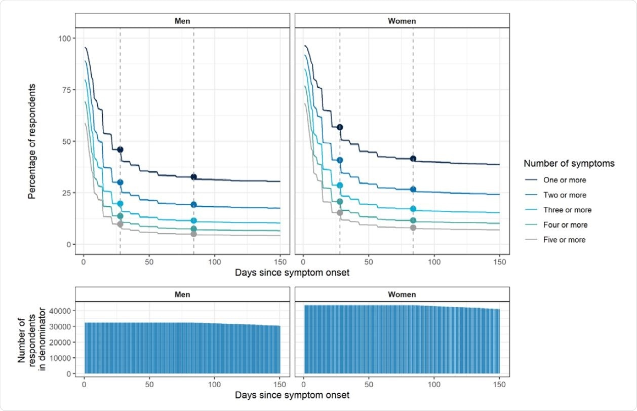Plots showing persistence of symptoms as a proportion of those who reported symptoms at any time· Plots account for 'censoring' – i.e. the denominator in the proportion at day X is the number of respondents who reported a symptomatic infection X or more days prior to responding to the REACT-2 survey (the denominator is shown in the bottom panel plots). Women have higher rates of persistent symptoms; a slower decline in symptom prevalence is observed after 12 weeks in both sexes. The vertical dashed lines show 4 and 12 weeks.