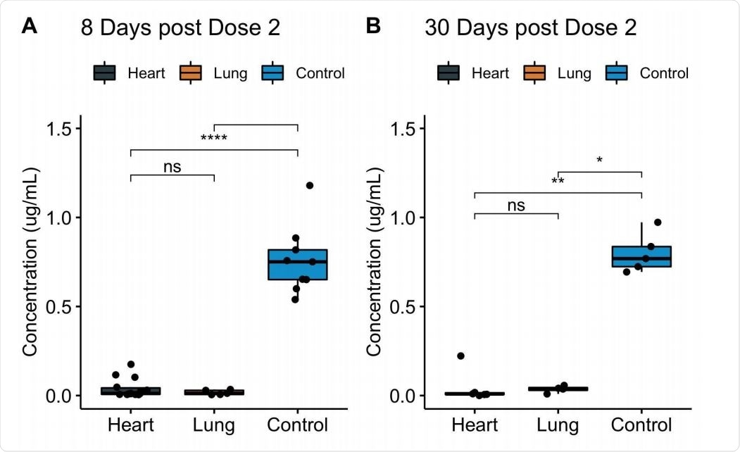 Levels of serum IgG to SARS-CoV-2 spike protein RBD among fully vaccinated COVID-19-naive heart and lung transplant recipients. Serum IgG binding to RBD, as measured by ELISA, at 8 days (A) or 30 days (B) after full vaccination, displayed by transplanted organ type. Data for the transplant recipients who had prior COVID-19 infection are excluded. Boxes, 25th, 50th, and 75th percentile; whiskers, smallest and largest values in dataset up to 1.5x interquartile range. All data points are shown. *, p < 0.05; **, p < 0.01; ****, p < 0.0001.