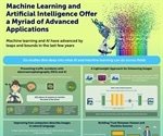 Advances in machine learning and AI unlock myriad of applications