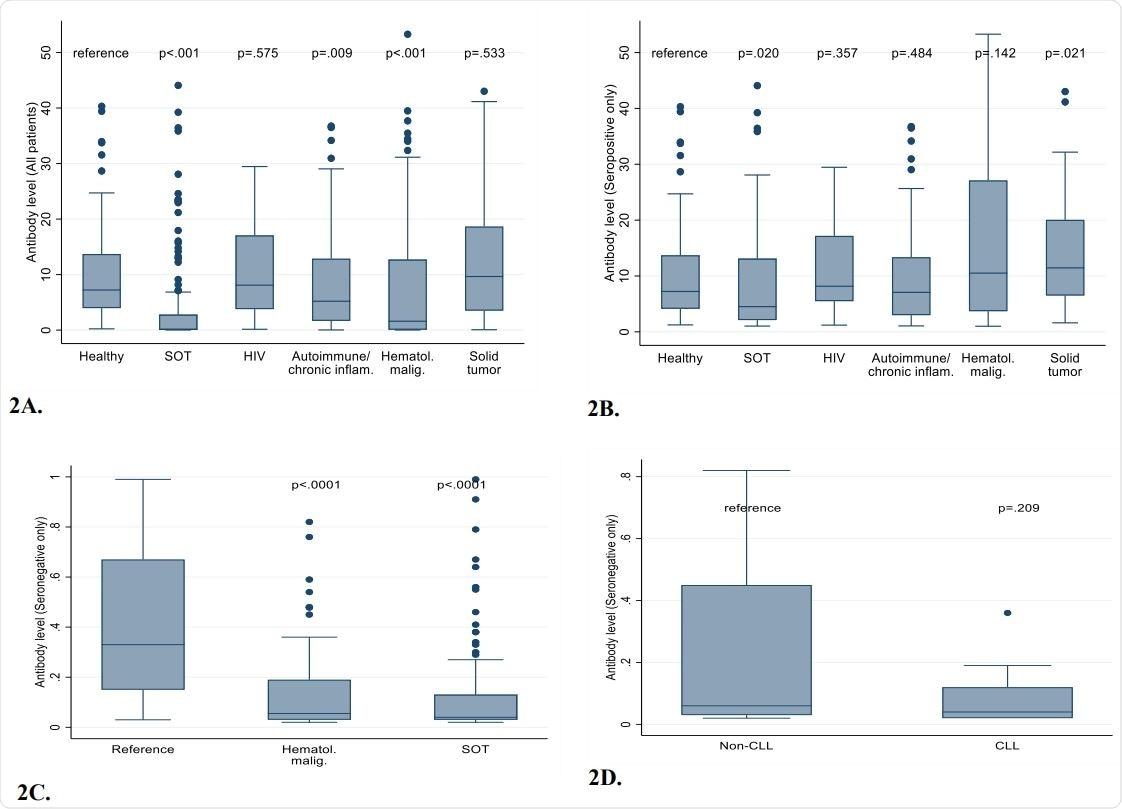 Todo el anticuerpo nivela (los pacientes seropositivos y seronegativos) en trabajadores sanos de la atención sanitaria y pacientes immunocompromised. Figura 2B. Las comparaciones del anticuerpo nivelan entre solamente pacientes con resultados positivos. Figura 2C. La comparación del anticuerpo nivela entre solamente pacientes con los resultados negativos, demostrando esa ausencia cercana de anticuerpos en muchos beneficiarios y pacientes del BORRACHÍN con malignidades hematológicas. Figure el 2.o. Comparación de los niveles CLL del anticuerpo comparado con pacientes hematológicos de la malignidad del non-CLL con resultados negativos.