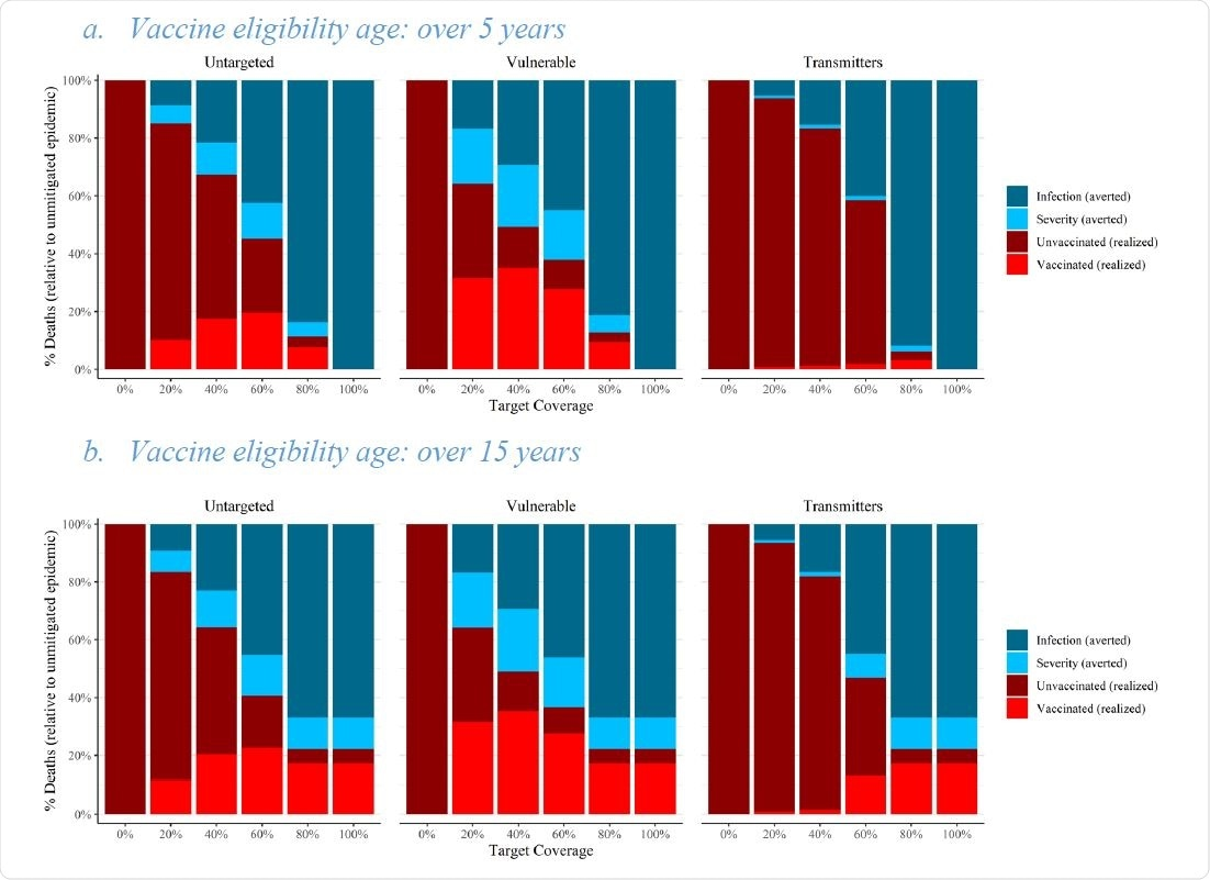 Mortalidad total en las tres estrategias diferentes de cobertura de vacunas dependientes de la edad para el programa mixto, 𝑅𝑅eff = 5, captación = 90%.  A) Estimaciones de los resultados para la edad máxima de inmunización, que es de 5 años yb) Los resultados se muestran para la edad de vacunación 15. La tasa de mortalidad esperada (en relación con la población no vacunada) es la altura de la barra apilada tanto para el marrón como para el rojo. colores.  Dividimos las muertes evitadas en aquellos que no murieron como resultado de la vacunación (azul claro) y aquellos que no se infectaron como resultado de la inmunidad personal o colectiva (azul oscuro).