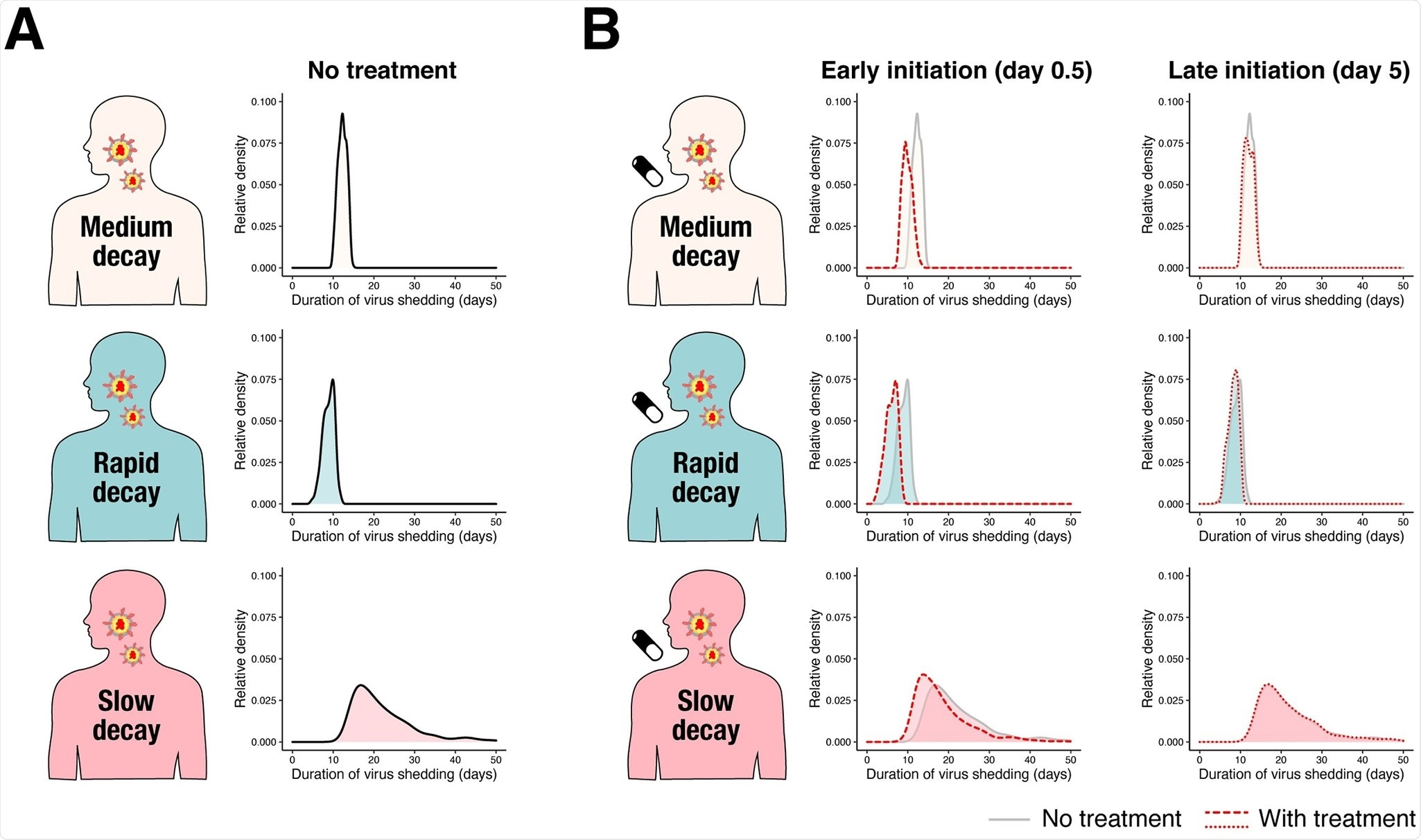 """Duration of virus shedding in the 3 different groups. (A) The relative density distributions of duration of virus shedding since symptom onset for the 3 groups (light pink: medium decay group, light blue: rapid decay group, and pink: slow decay group) without treatment obtained through simulation. (B) The relative density distributions of duration of virus shedding since symptom onset for the 3 groups under antiviral treatment with different inhibition rates and different timing of treatment initiation. The left 3 panels are when antiviral treatment is initiated at 0.5 days (""""Early initiation"""") since symptom onset. The red dotted line corresponds to the distribution with a 99% inhibition rate. The distribution without treatment is shown in the back for comparison. The right 3 panels are when antiviral treatment is initiated at 5 days (""""Late initiation"""") since symptom onset. The distributions are represented as """"relative density"""" to reflect different proportions of the 3 groups."""