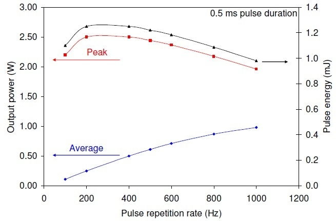 The quasi-cw laser performance at a pulse duration of 0.5 ms for 8.2 A drive current pulses superimposed on a 1.8 A continuous bias current.