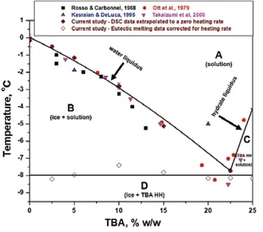 Refined Phase Diagram. Eutectic Composition 22.5% w/w TBA, Eutectic Temperature - 8 °C, Phases TBA heptahydrate + Ice.