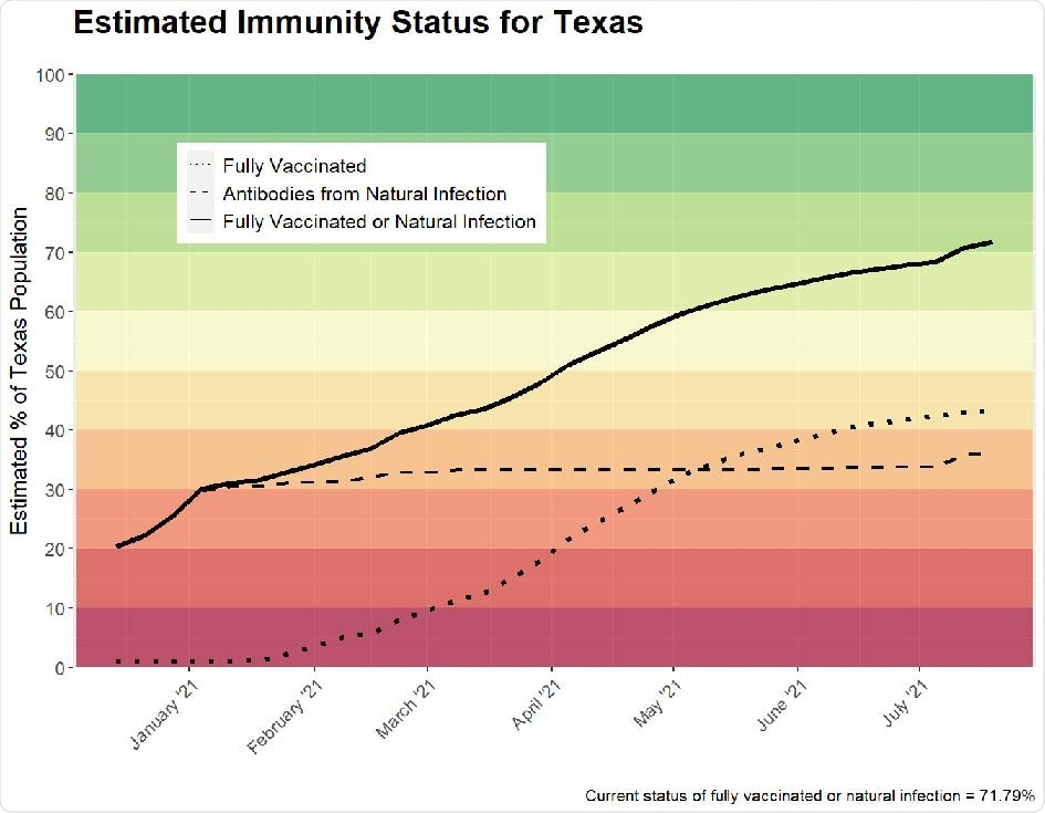 Estimated total immunity in Texas (i.e., weekly percentage of fully vaccinated or naturally occurring antibodies). Horizontal axis labels denote the first day of the month. The estimate as of July 4, 2021 is 69.08%.