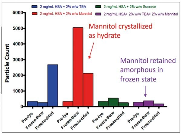 Results showing particulate count (subvisible particles) measured using dynamic light scattering in prelyophilization, freeze‑thawed and freeze-dried samples.