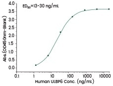 Human ULBP6 (Cat#: 15759-H02H).