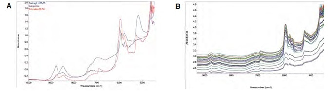 (A) Absorption NIR spectra of API, polymer, and a 50/50 (w/w) extrudate in full scale. (B) Transflectance NIR spectra in common scale acquired during extrusion.