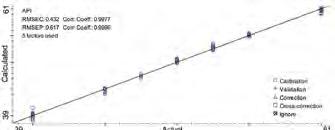 Calibration results of API measurement.