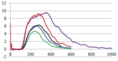 Influence of tracer concentration. Green: 0.1 g, blue: 0.2 g, black: 0.3 g, red: 0.5 g and purple 1.0 g of tracer were added to the Pharma 16 with constant parameter and constant feed rate.