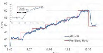 Overlay of the pre-blend profile and the API% trend based on the PLS model.