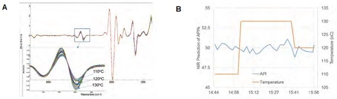 Process temperature robustness study: (A) temperature impact on NIR spectra; and (B) prediction of API% with a +/- 10 °C temperature variation.