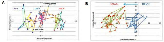PC score plot of (A) temperature response and (B) feed rate response.